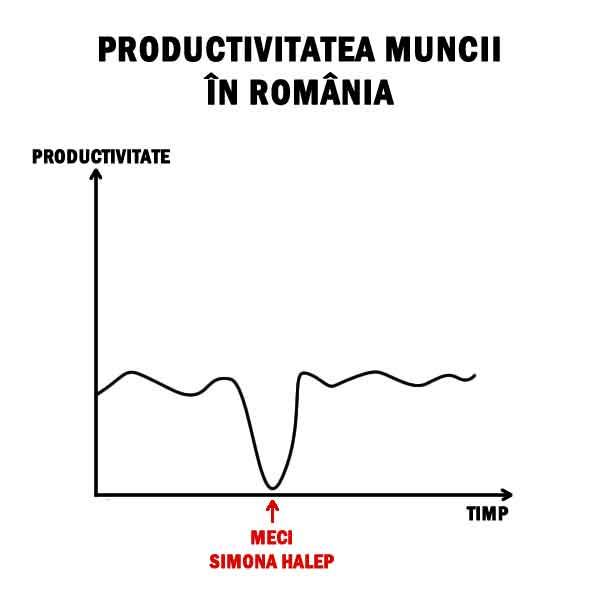 Productivitatea muncii in Romania in timpul unui meci de tenis cu Simona Halep